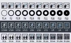 Amatör Fotoğrafçılar için ISO ve diyafram ayarları
