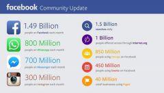 Mark Zuckerberg Facebook, Messenger, WhatsApp ve Instagram'ın kullanıcı sayılarını açıkladı