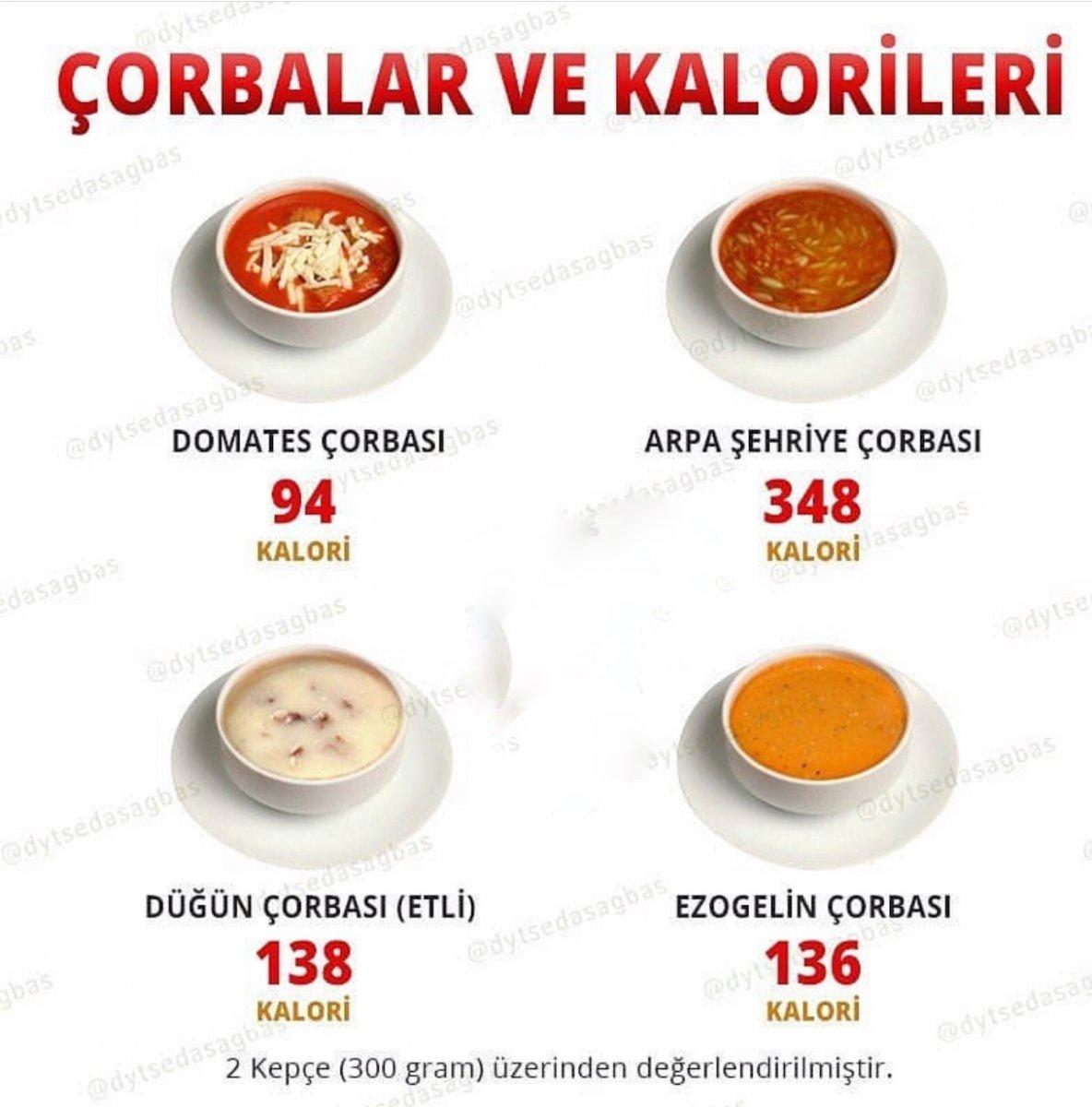 Çorbalar ve kalorileri